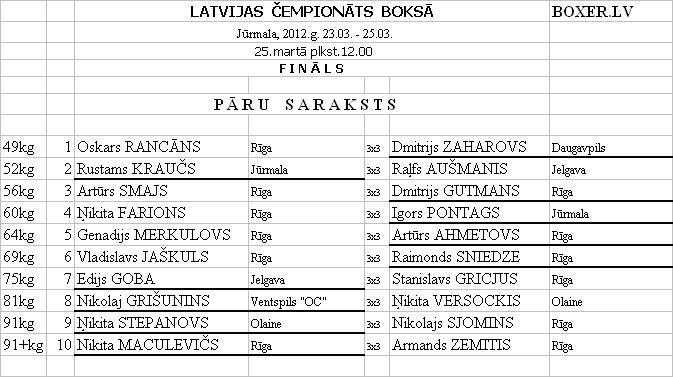 latvijas bokss finali